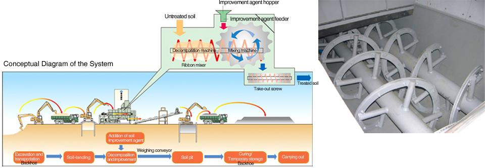 Solidified Cohesive Soil Improvement System: Tough-Kon System