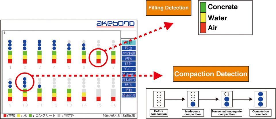 Concrete Filling Detection System with Compaction Detection Function: Jutenda II