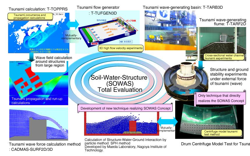 Toyo Tsunami Risk Management System: TECS-TRM
