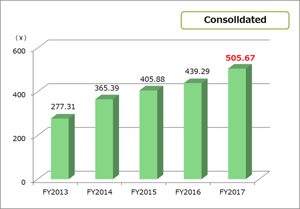 Book-value per share(BPS) consolidated