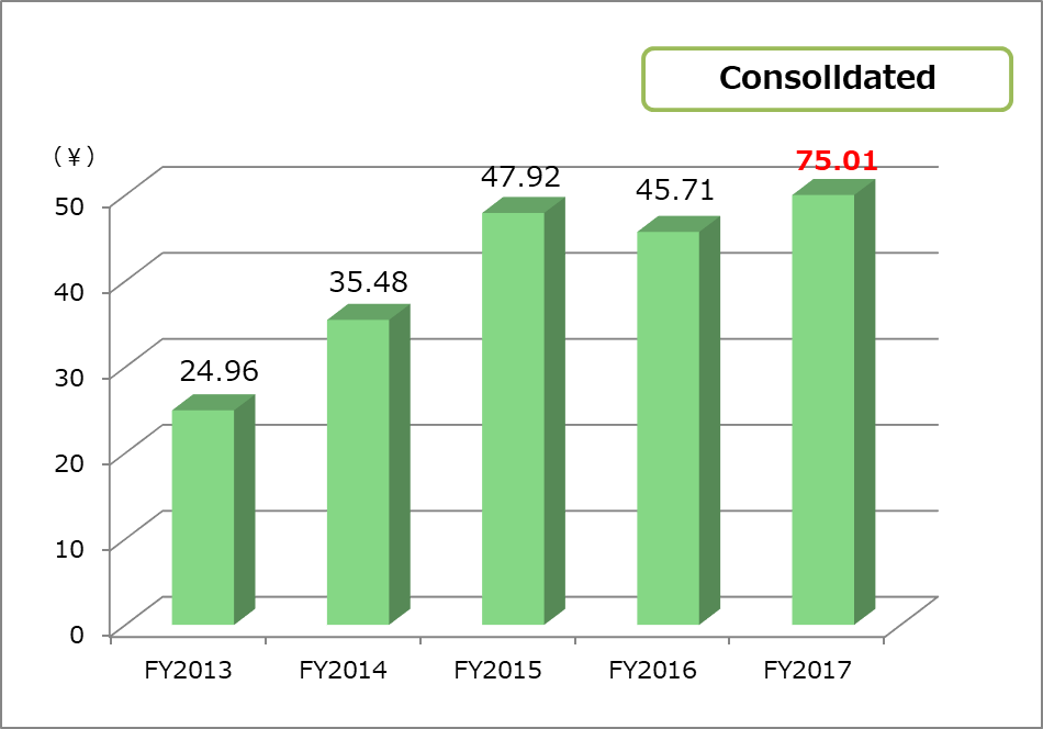 Earning per share(EPS) consolidated