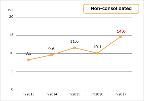 Return on equity (ROE) non-consolidated