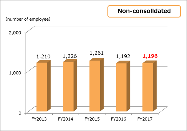 Number of employees non-consolidated