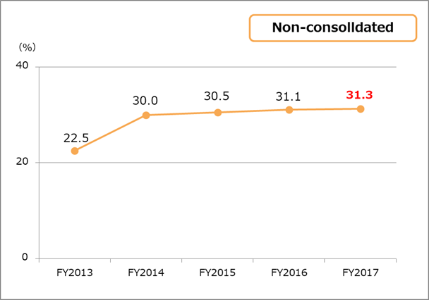 Equity ratio non-consolidated
