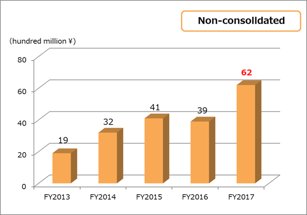 Net Income non-consolidated