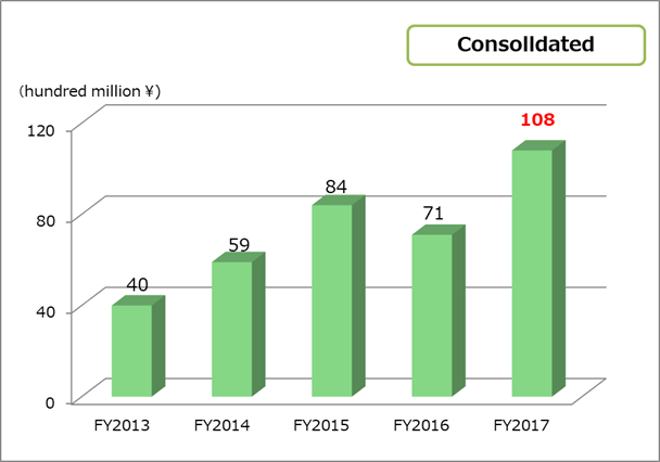 Operating income consolidated