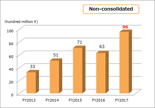 Operating income non-consolidated