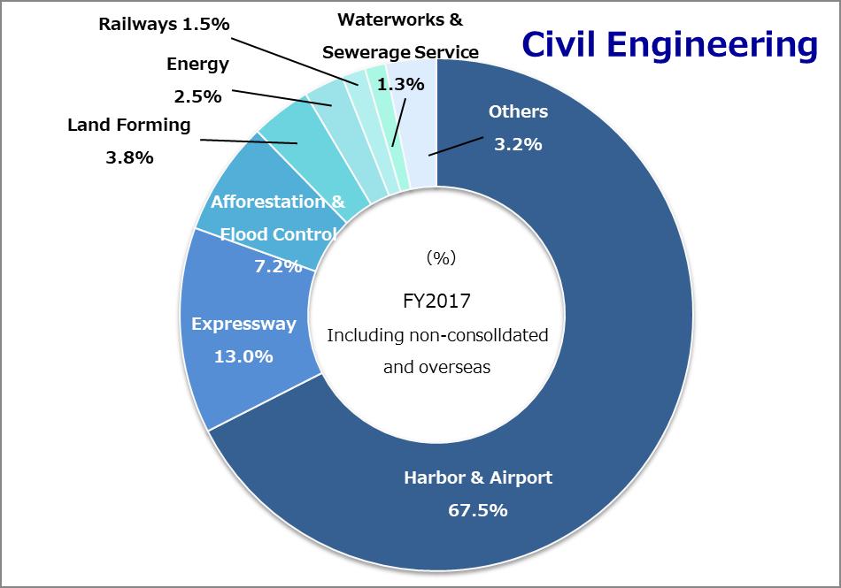 Type of construction Civil engineering