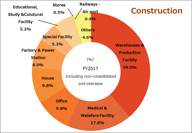 Type of construction Construction