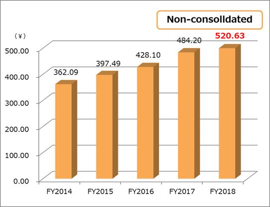 Book-value per share(BPS) non-consolidated