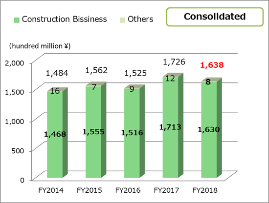Net sales consolidated