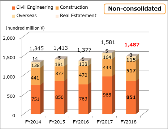 Net sales non-consolidated
