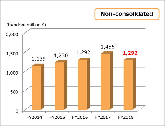 Total asset non-consolidated
