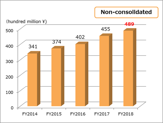 Total net asset  non-consolidated