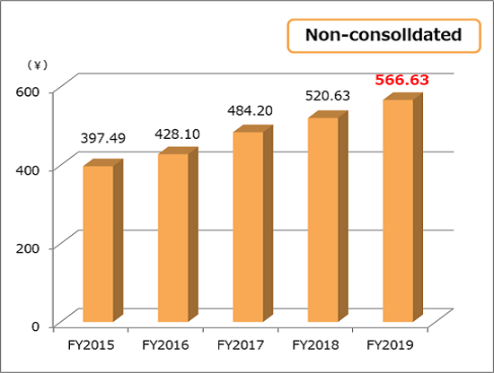 Book-value per share(BPS) non-consolidated