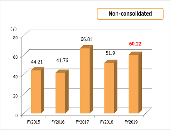 Earning per share(EPS) non-consolidated