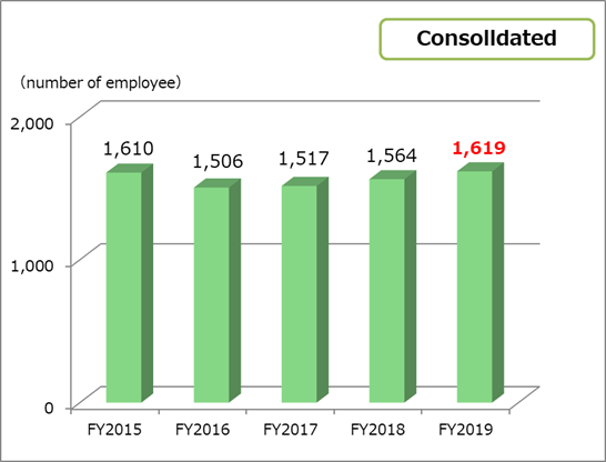 Number of employees consolidated