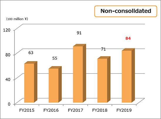 Ordinary income non-consolidated