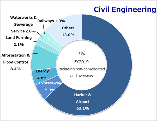 Type of construction Civil engineering