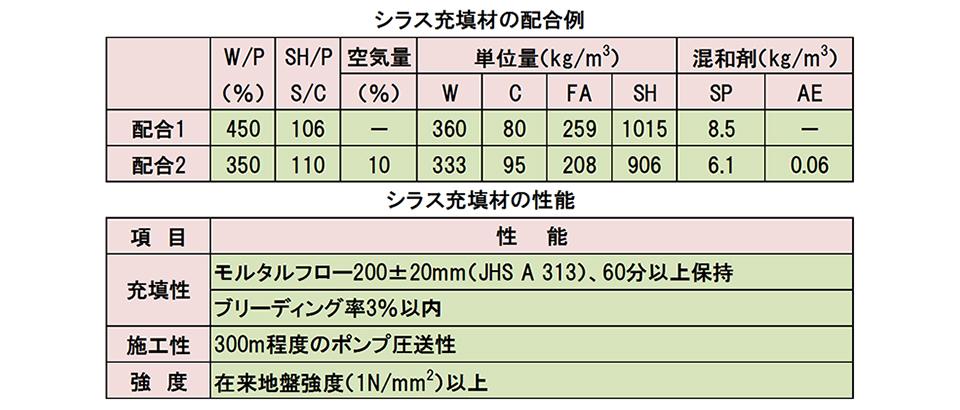シラス系低強度充填モルタル