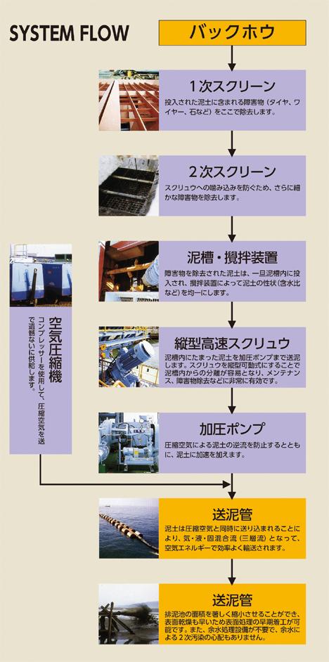 軟泥高濃度空気圧送システム