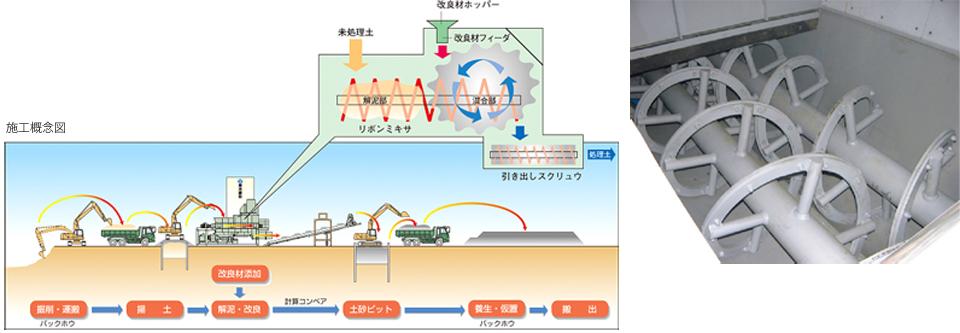 固結粘性土改良システム タフコンシステム