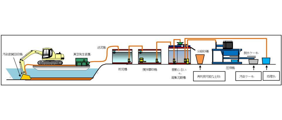 水域(湖沼・河川等)の底質除染システム