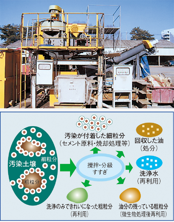 土壌洗浄処理工法 MSW工法