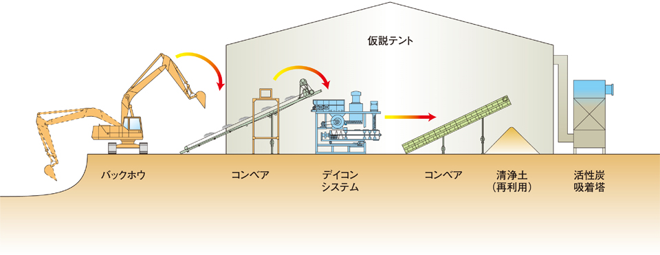 VOCs汚染土壌の抽出処理工法