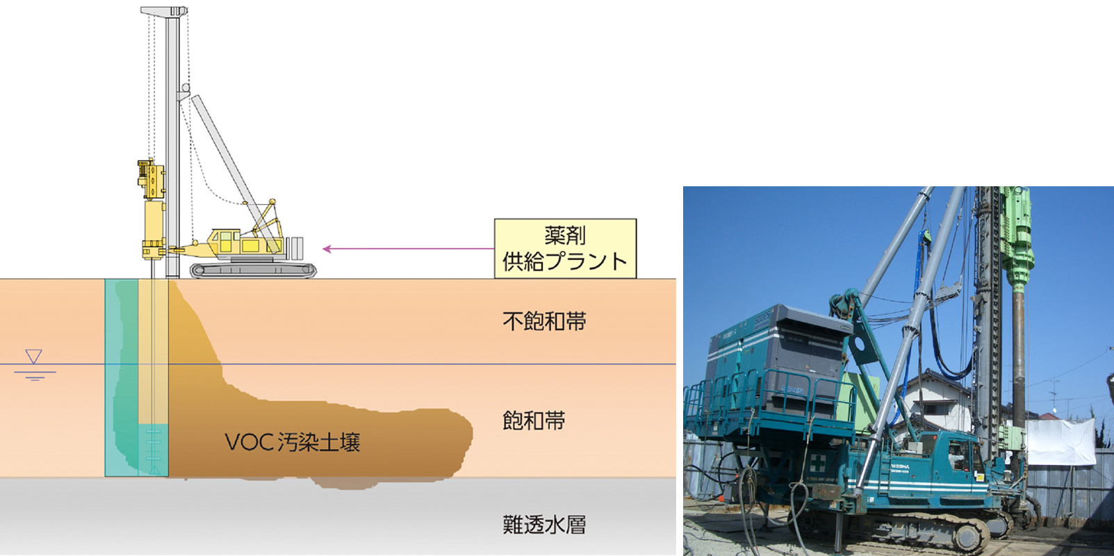 VOCs汚染土壌の原位置浄化処理工法