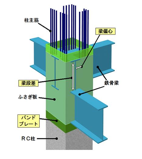 東洋建設式RCS接合構法 TOYORC-S