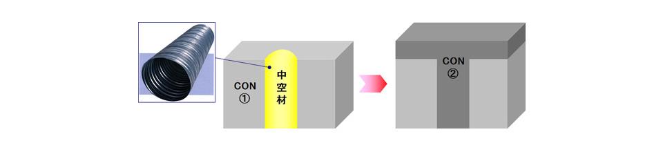 コンクリートの分割打設による温度ひび割れ抑制工法 HTL工法