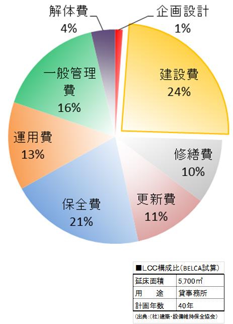 建物のライフサイクルコスト(LCC)評価