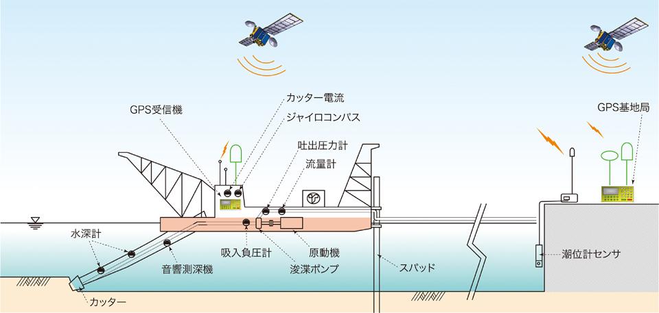 ポンプ浚渫船施工管理システム TOP SYSTEM