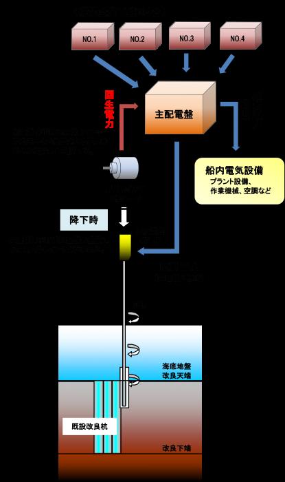 回生電力システム概要