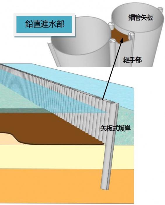 HCB-Fの適用部位(鉛直遮水工の継手部)