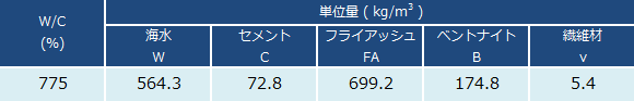 表 HCB-Fの標準配合