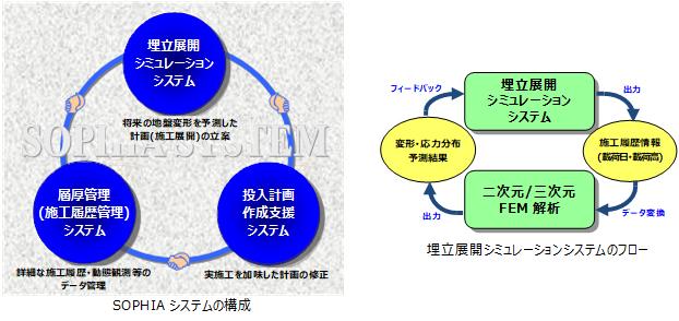 埋立総合施工管理システム SOPHIA