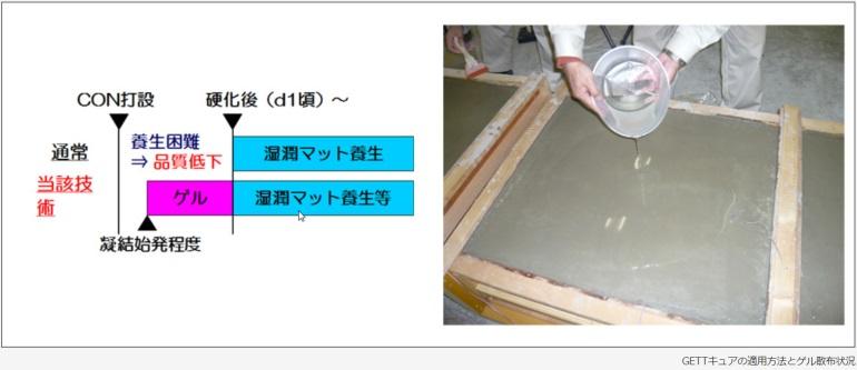 コンクリートの初期養生工法「GETTキュア」 (NETIS番号:CBK-140003-A)