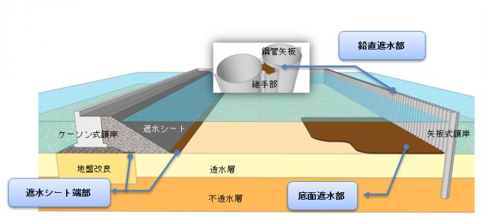 土質系遮水材 HCB-F(ハイブリット・クレイ・バリア・フライアッシュ)   (港湾関連民間技術の確認審査・評価事業 認証番号15002)