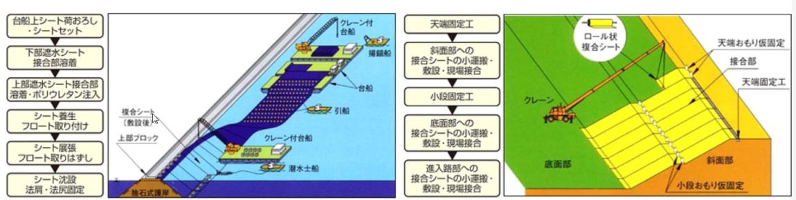 一体型複合遮水シート工法 (港湾関連民間技術の確認審査・評価事業 認証番号06006)