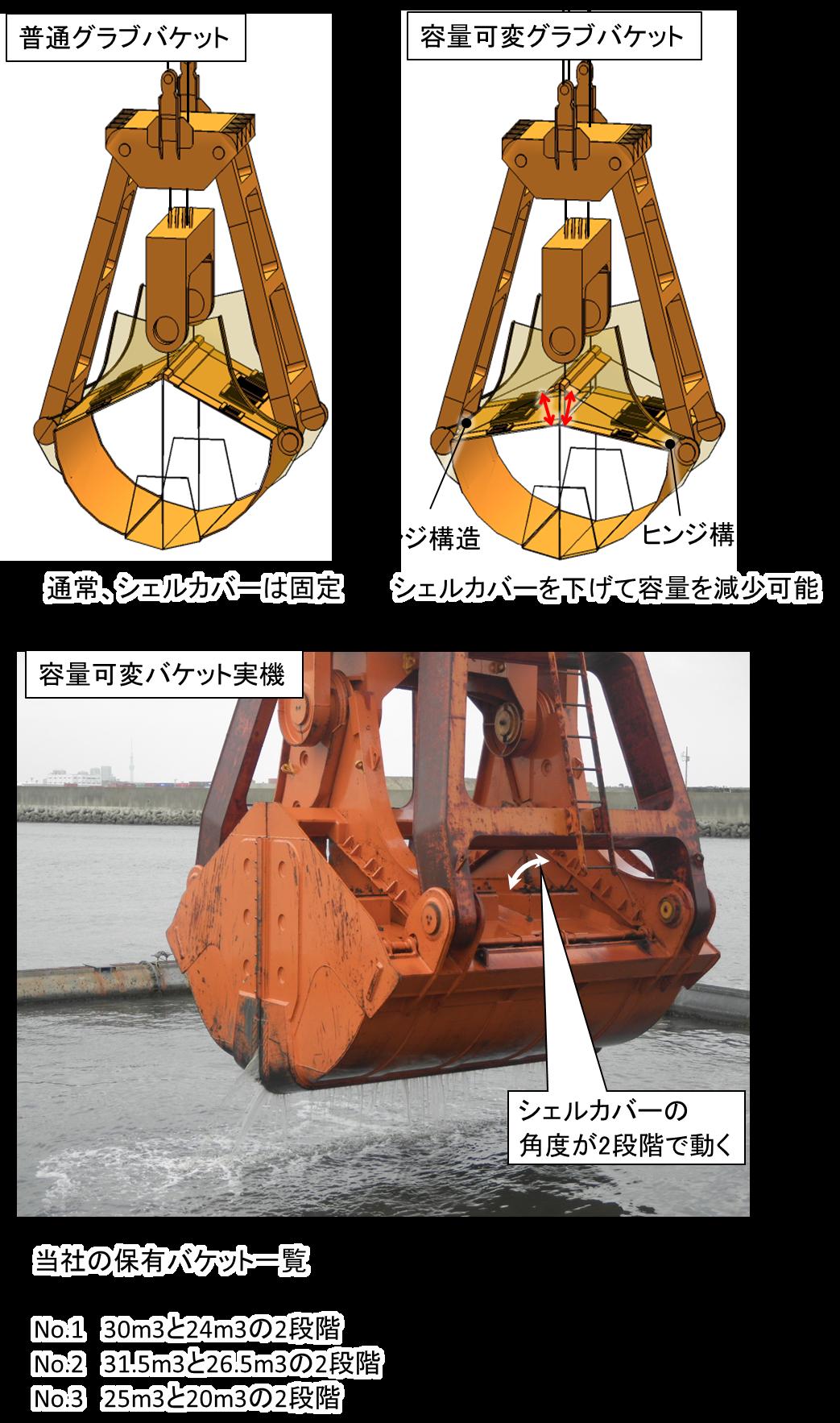 容量可変グラブバケット工法(NETIS番号:CBK-160002-A)