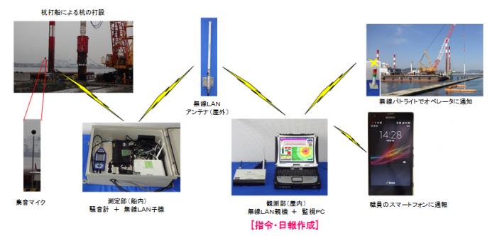 工事騒音広域監視システム「TOSMO」(NETIS番号:CBK-140004-A)