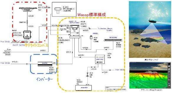 マルチビームソナーシステム(NETIS番号:CBK-130005-VE)