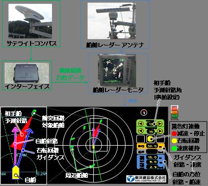 海上衝突防止支援システム(NETIS番号:HRK-170001-A)