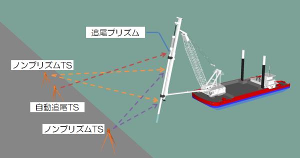 3D鋼管杭打設管理システム(NETIS番号:CBK-150003-A)