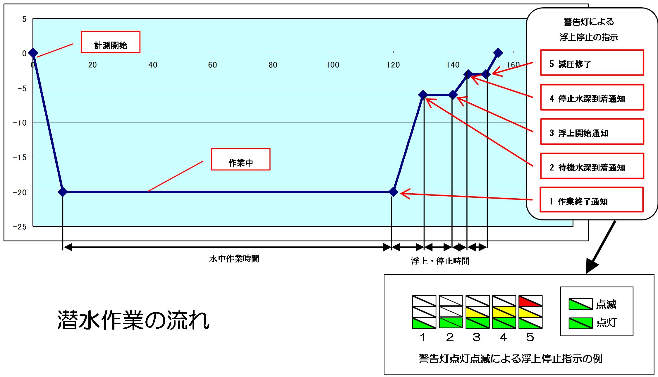 潜水作業支援システム (港湾関連...