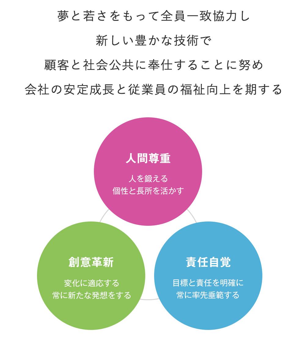 経営理念・行動規範 | 東洋建設...