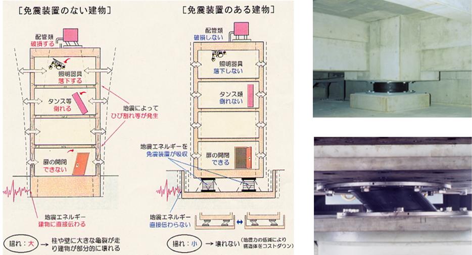 免震構法 TOSI   東洋建設株式会社